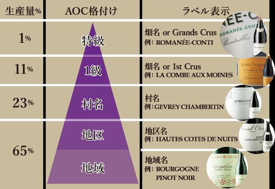 """タイプ別でいうと""""ブルゴーニュAOC格付け表"""